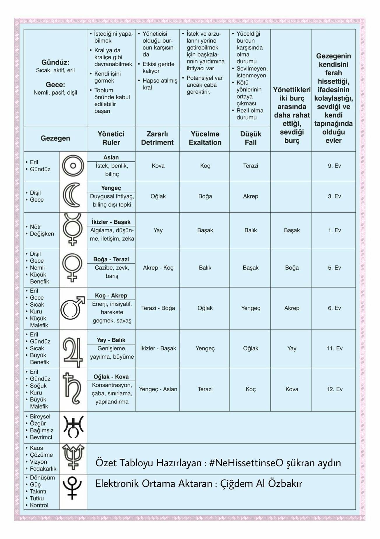 astroloji-sukran-aydin-gezegen-asalet-tablosu-nehissettinseo Gezegen Asalet Tablosu Astroloji